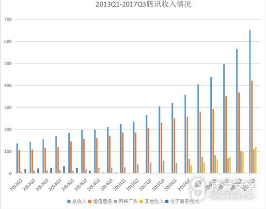 《王者荣耀》没凉 腾讯第三季度手机游戏收入暴涨83%